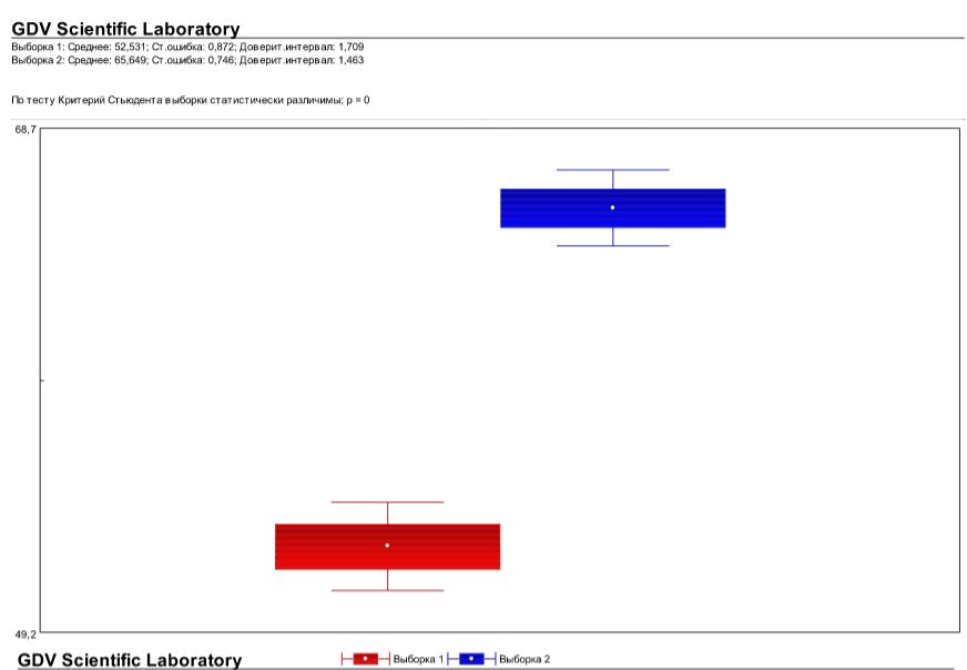Fig. 4 Average, Standard Error and Confidence Interval of Korotkov's images